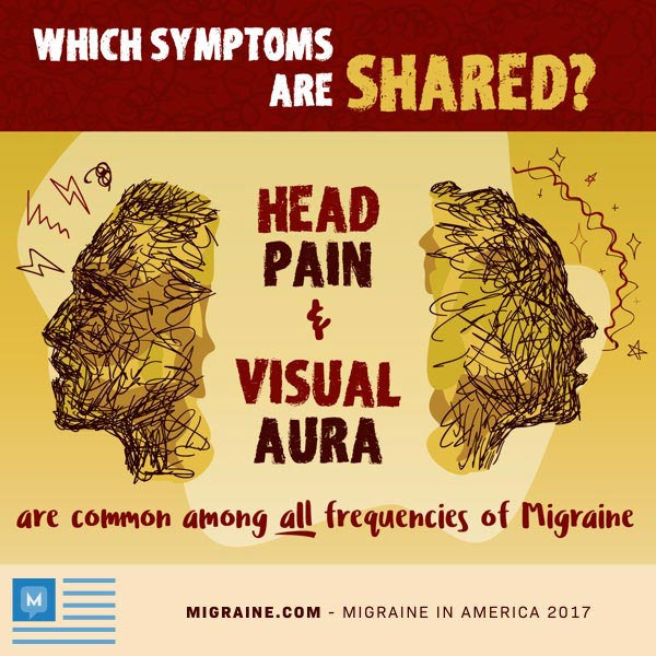 Migraine Aura Without Headaches and Pain | Migraine com