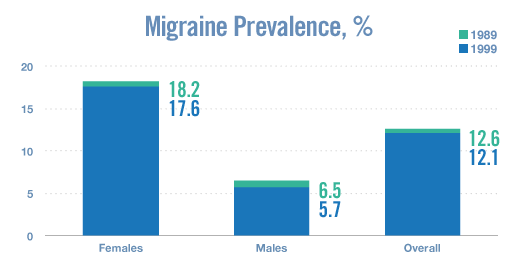 Image result for Migraines incidence