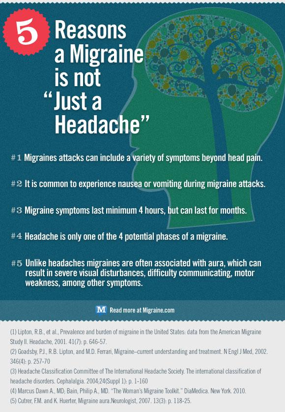 Migraine.com infographic
