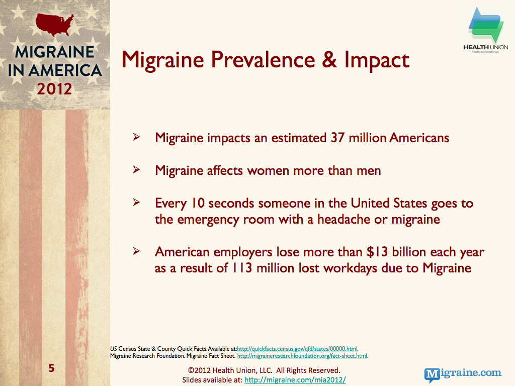 Migraine Background and Impact