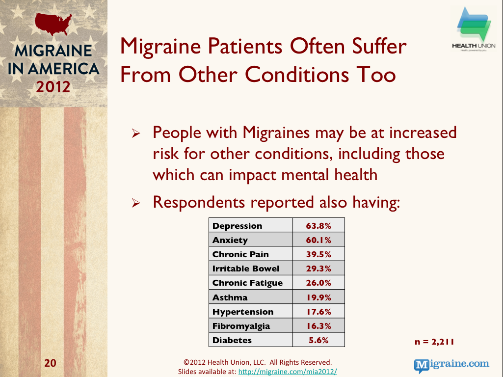 Migraine & Other Health Condition