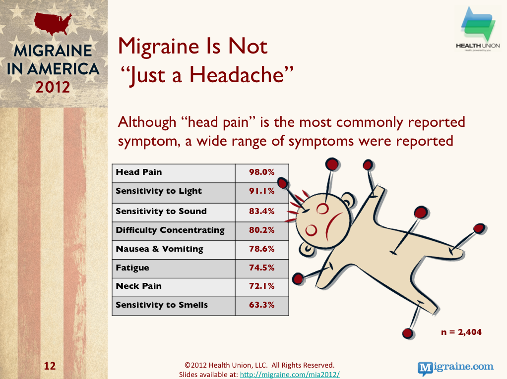 Migraine in America 2012 : Common Symptoms