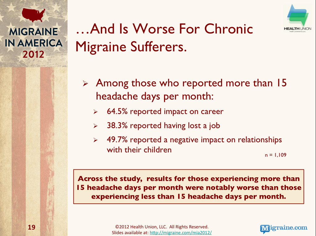 Chronic Migraine Impact on Patients