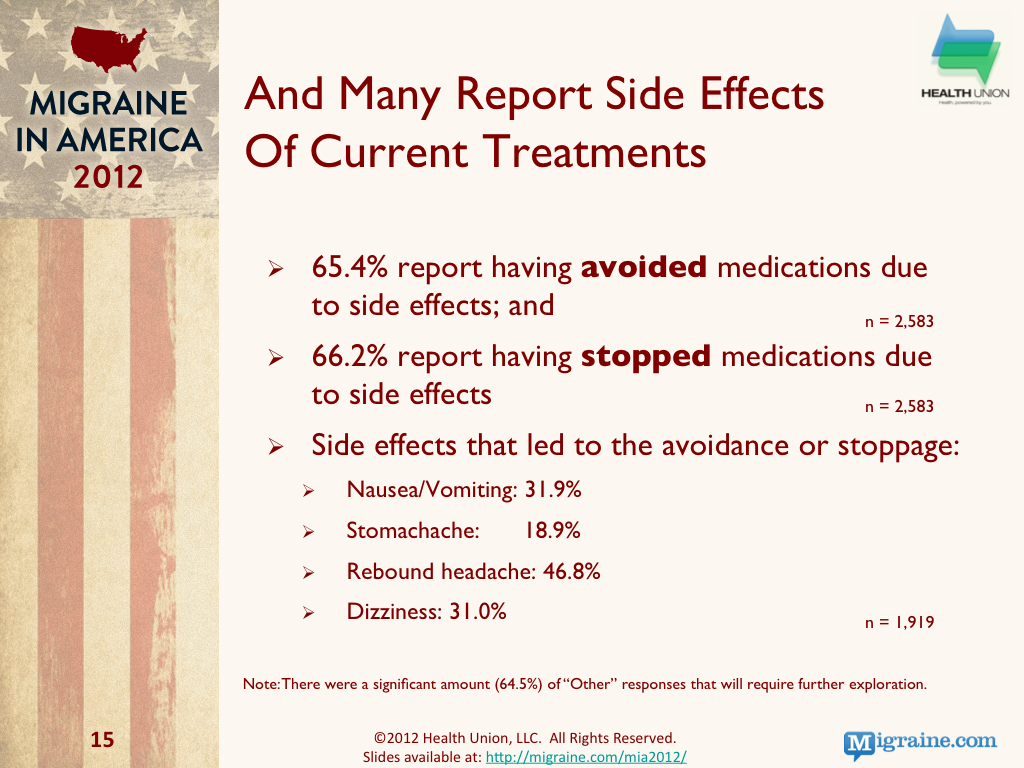 Migraine treatment side effects