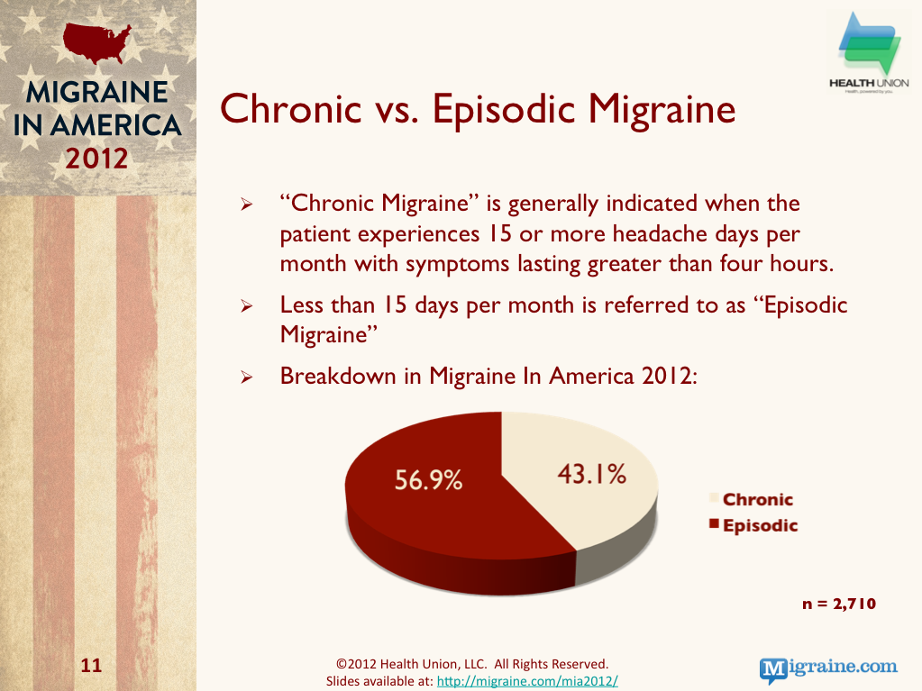 Episodic Vs Chronic Migraine Participant breakdown
