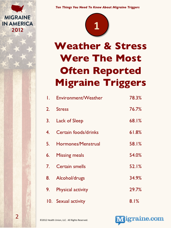 pain management for mmigraine sufferers essay Approximately 45 million americans suffer from chronic headaches, and of them, 28 million suffer from migraines  pain management message board.