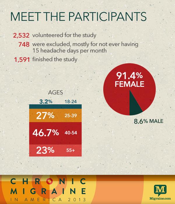 Meet the participants