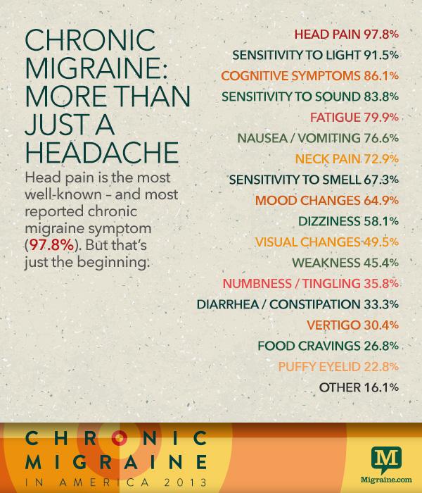 Chronic migraines causes