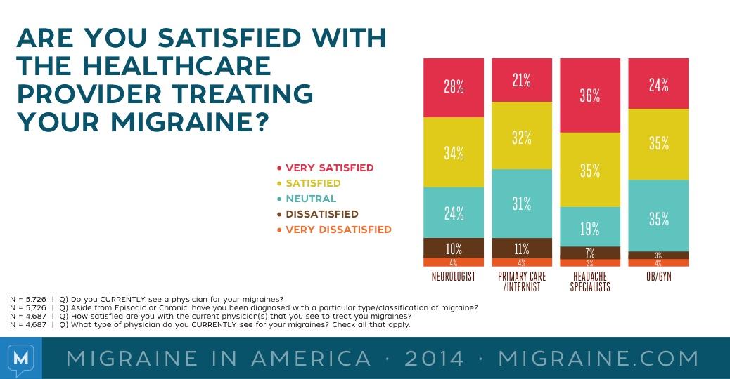Migraine in America 2014 - Page 3 of 10 - Migraine.com