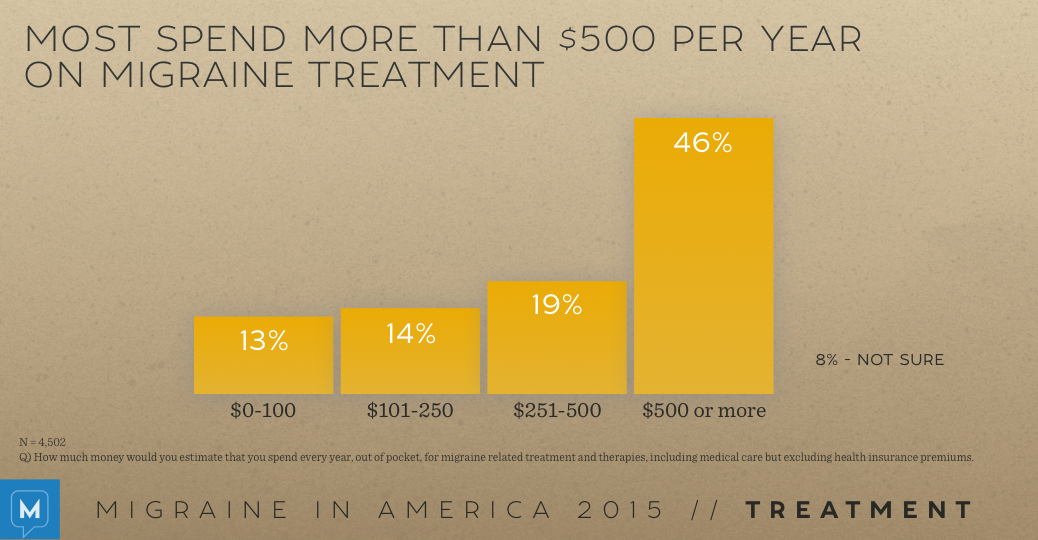 Migraine in America 2015: Treatment