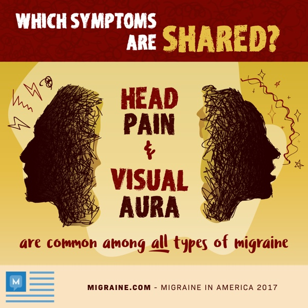 head pain and visual aura