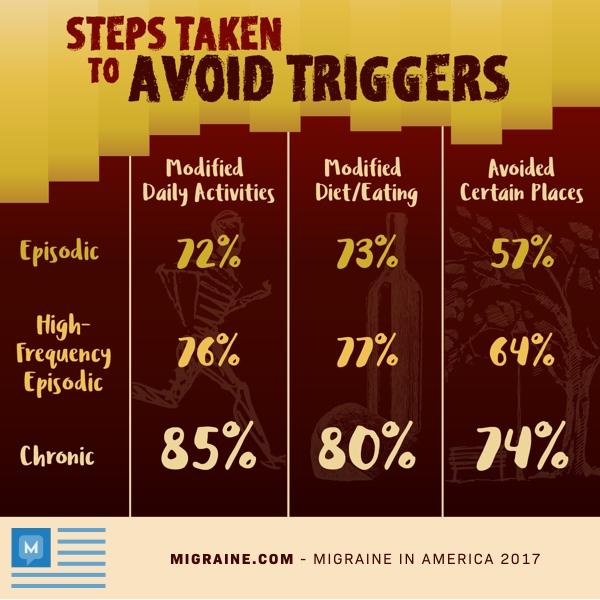 avoiding migraine triggers