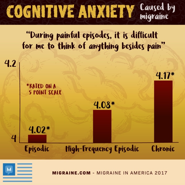 cognitive anxiety
