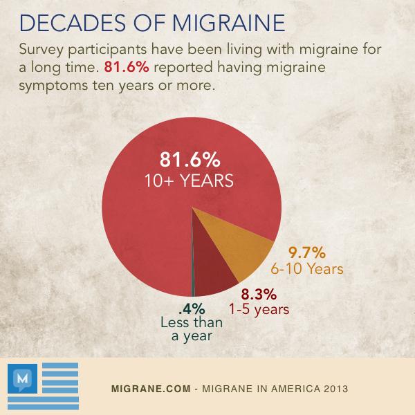 Decades of Migraine