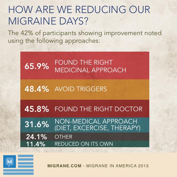 Reducing Migraine Days