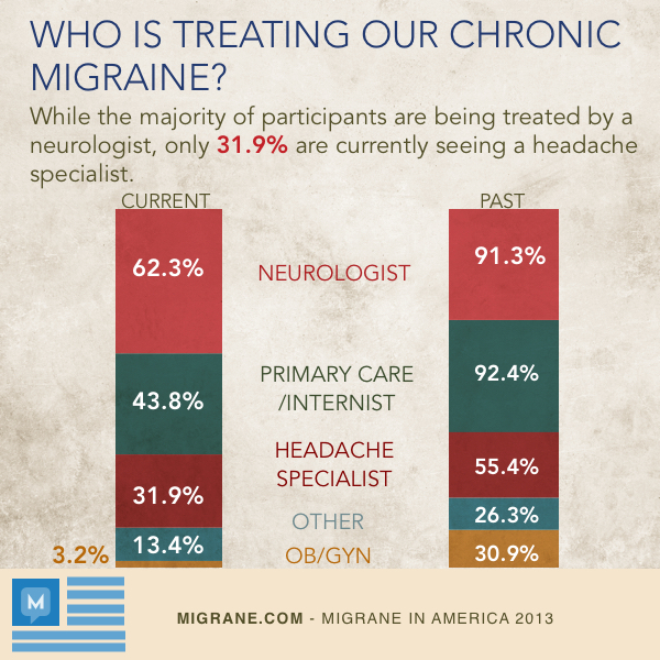 Who Is Treating Our Chronic Migraine?
