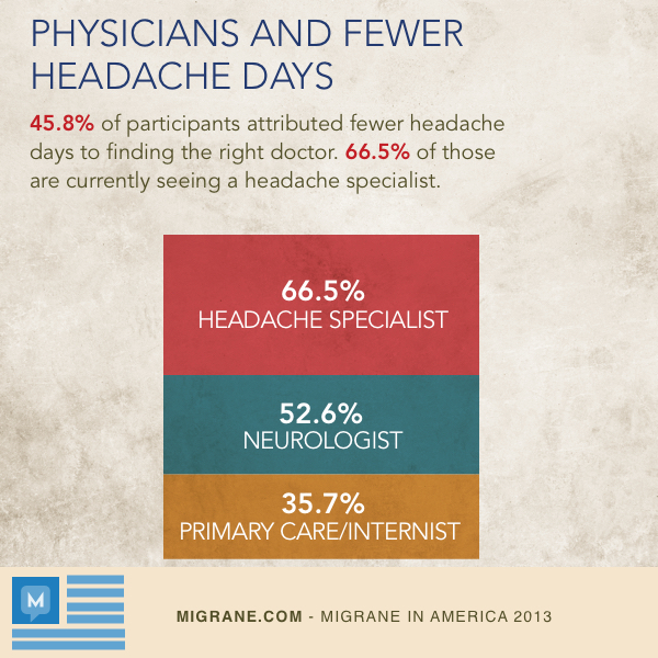 Physicians And Fewer Headaches