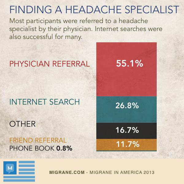 Finding A Headache Specialist