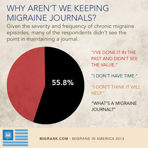 Why Aren't We Keeping Migraine Journals?