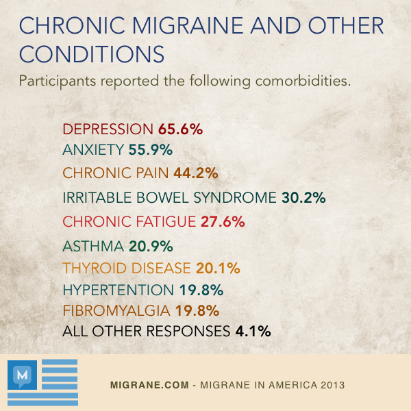 Chronic Migraine And Other Conditions