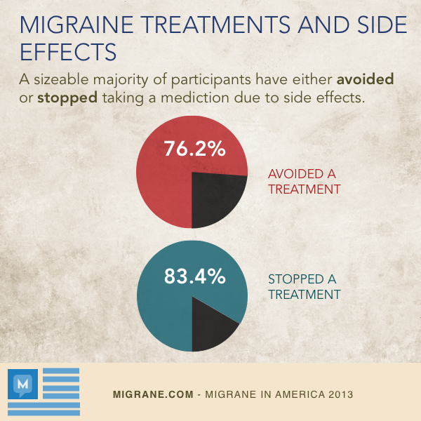 Migraine Treatments And Side Effects