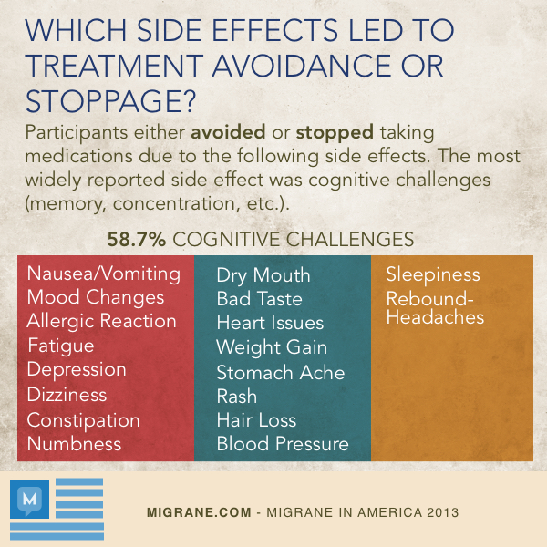 Side Effects Led To Treatment Stoppage Or Avoidance