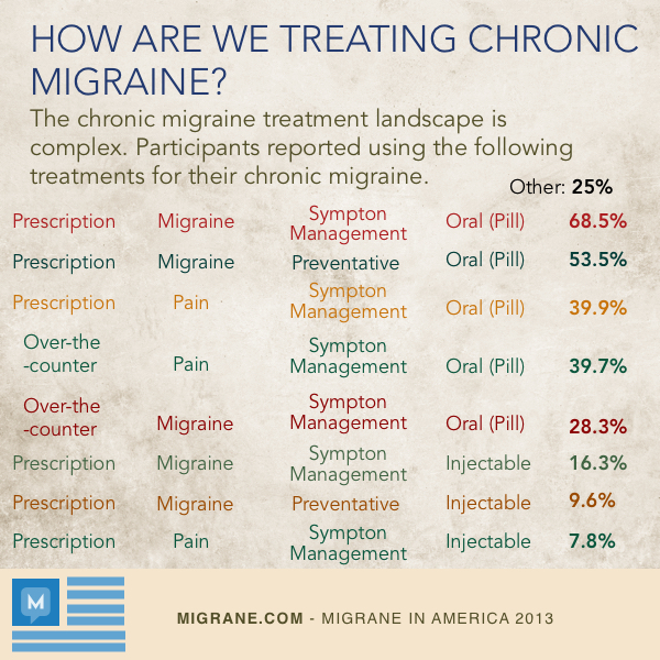 How Are We Treating Chronic Migraine?
