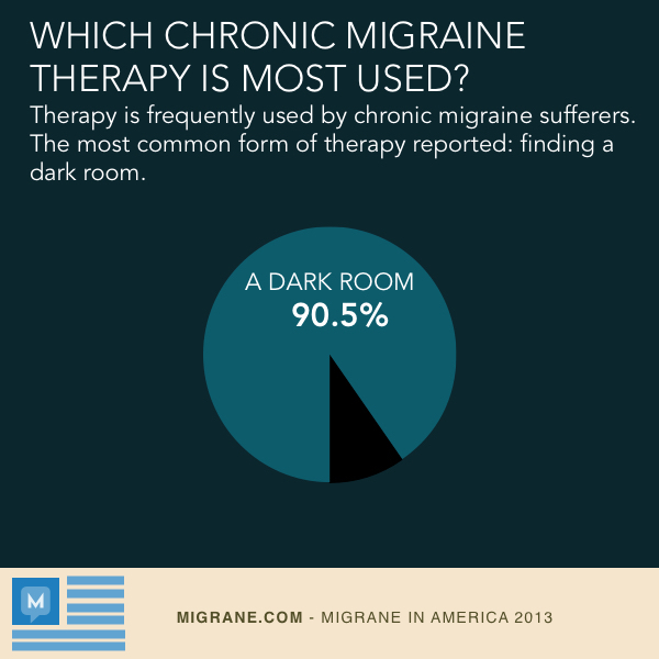 Most Used Chronic Migraine Therapy