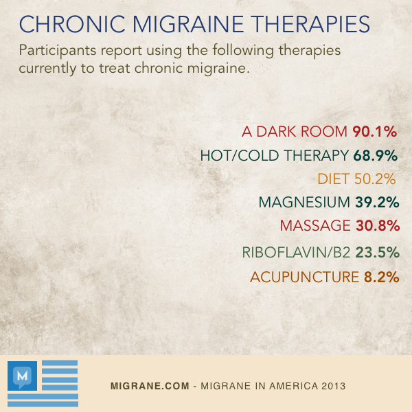 Chronic Migraine Therapies