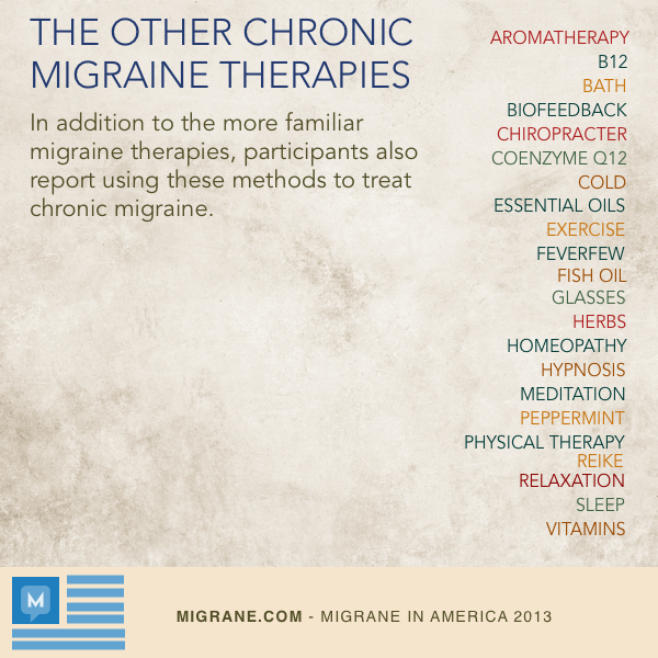 Other Chronic Migraine Therapies