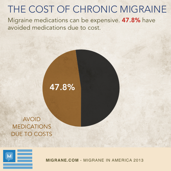 Cost Of Chronic Migraine