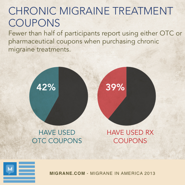 Migraine Treatment Coupons