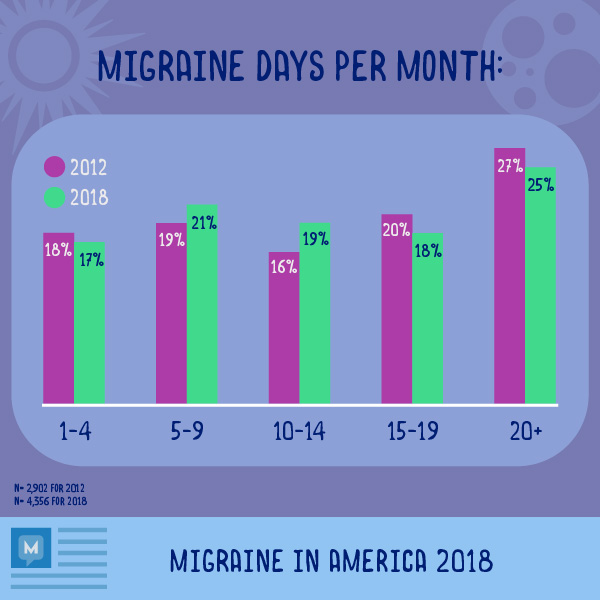 Infographic survey results migraine days
