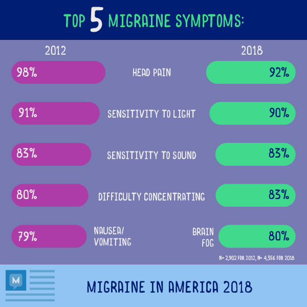 Infographic survey results top migraine symptoms