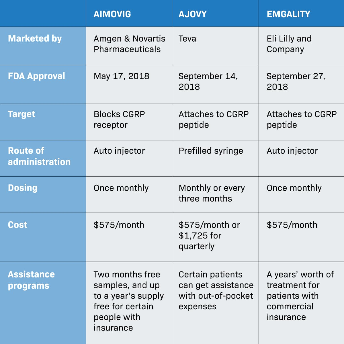 Chart of Similarities and differences of CGRP drugs