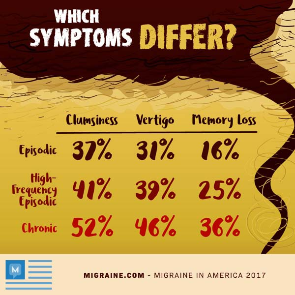 How migraine symptoms differ